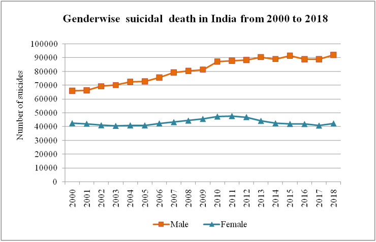 genderwise suicide deaths in India