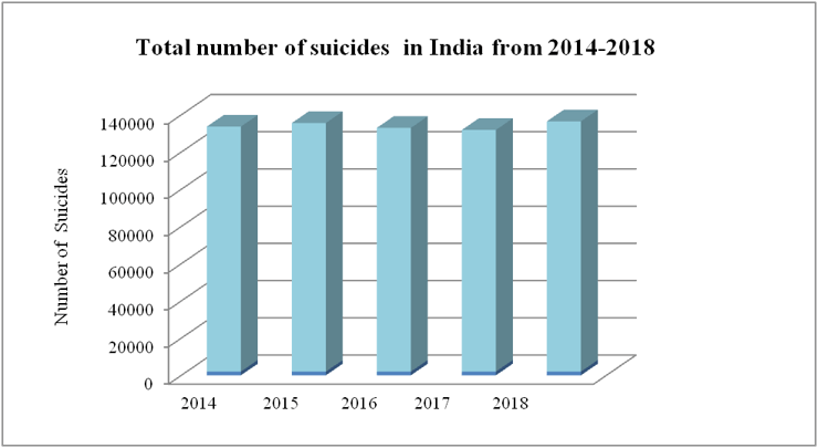 suicides state wise india WHO