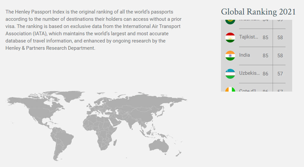 Most powerful passports in the world for 2021, see where the Indian passport is
